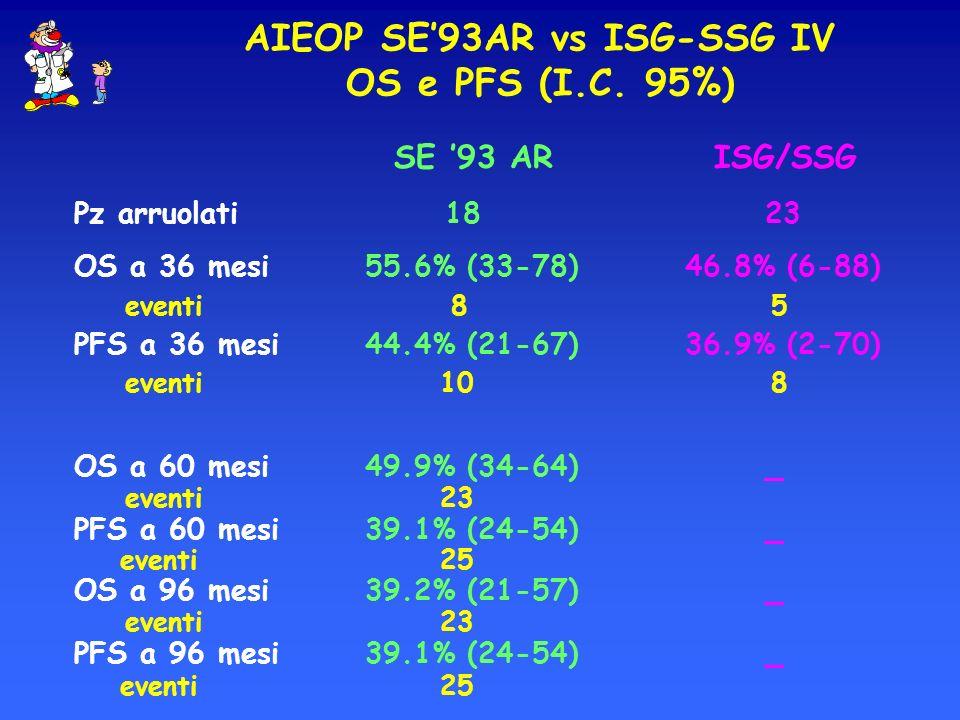 SE 93 ARISG/SSG Pz arruolati 18 23 OS a 36 mesi 55.6% (33-78) 46.8% (6-88) eventi 8 5 PFS a 36 mesi 44.4% (21-67) 36.9% (2-70) eventi 10 8 OS a 60 mes