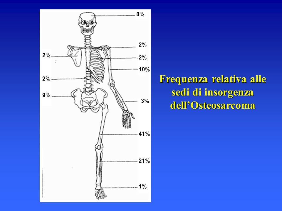 8% 2% 10% 3% 41% 21% 1% 2% 9% Frequenza relativa alle sedi di insorgenza dellOsteosarcoma