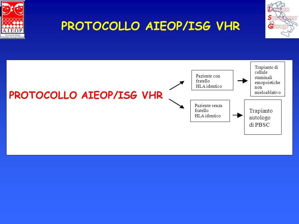 PROTOCOLLO AIEOP/ISG VHR Paziente con fratello HLA identico Paziente senza fratello HLA identico Trapianto di cellule staminali emopoietiche non mielo