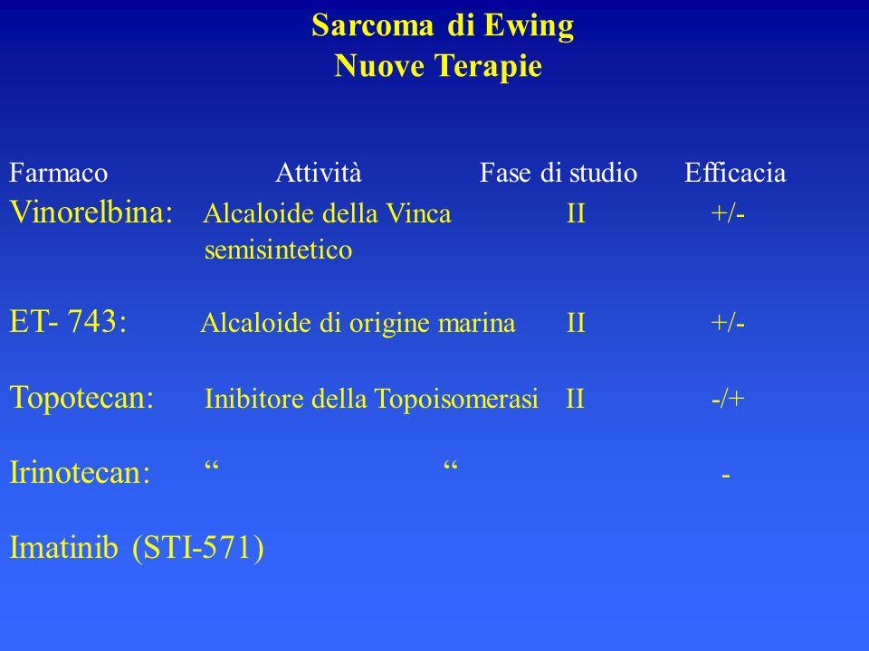 Farmaco Attività Fase di studio Efficacia Vinorelbina: Alcaloide della Vinca II +/- semisintetico ET- 743: Alcaloide di origine marina II +/- Topoteca