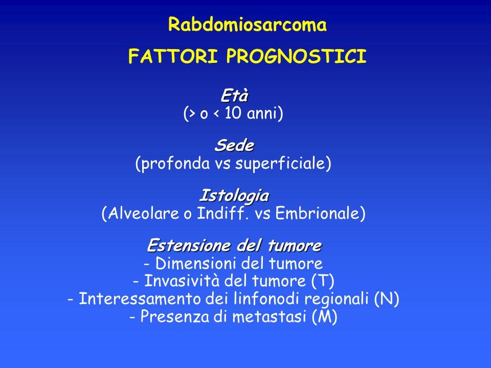Rabdomiosarcoma FATTORI PROGNOSTICI Età (> o < 10 anni)Sede (profonda vs superficiale)Istologia (Alveolare o Indiff. vs Embrionale) Estensione del tum