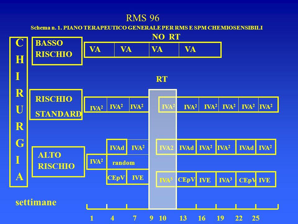 RMS 96 Schema n. 1. PIANO TERAPEUTICO GENERALE PER RMS E SPM CHEMIOSENSIBILI CHIRURGIACHIRURGIA BASSO RISCHIO STANDARD ALTO RISCHIO NO RT VA VA VA VA