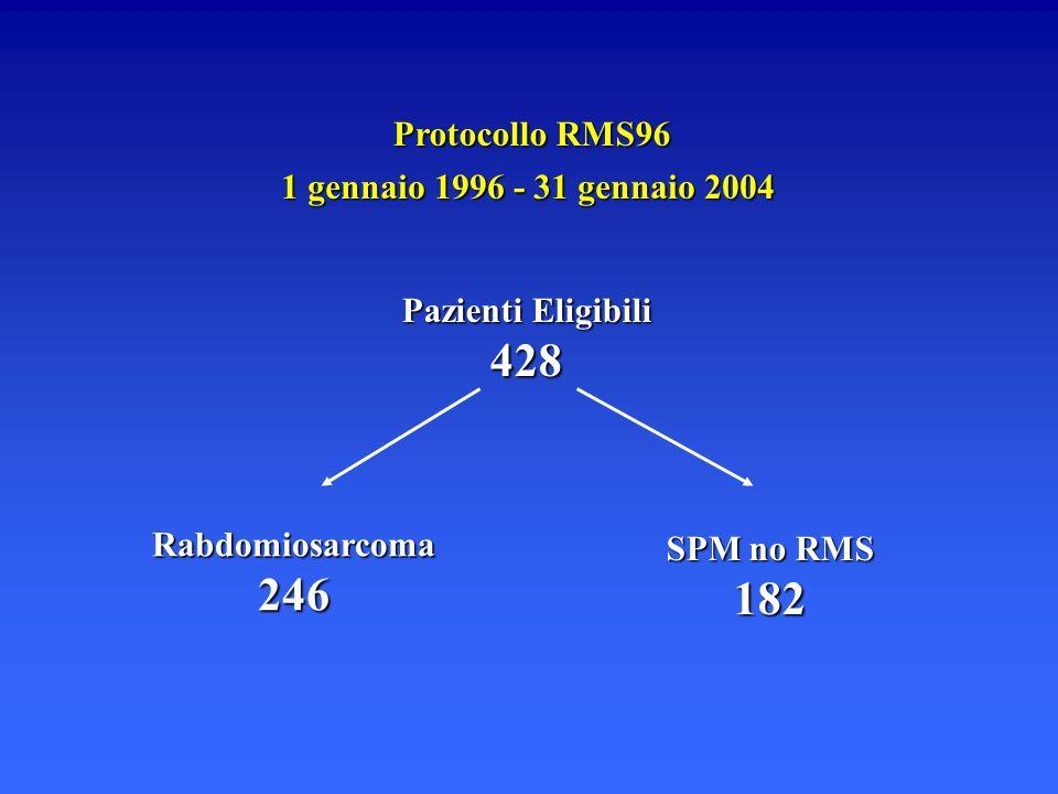 Protocollo RMS96 1 gennaio 1996 - 31 gennaio 2004 Pazienti Eligibili 428 Rabdomiosarcoma246 SPM no RMS 182