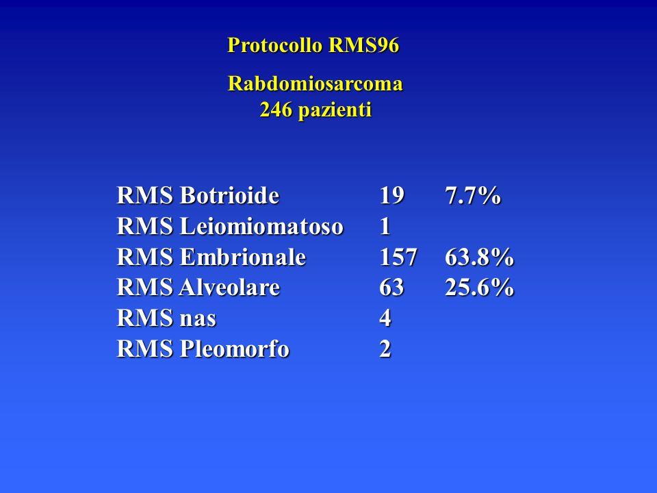 Protocollo RMS96 Rabdomiosarcoma 246 pazienti RMS Botrioide197.7% RMS Leiomiomatoso1 RMS Embrionale15763.8% RMS Alveolare6325.6% RMS nas4 RMS Pleomorf