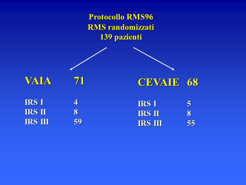 Protocollo RMS96 RMS randomizzati 139 pazienti VAIA71 IRS I4 IRS II8 IRS III59 CEVAIE68 IRS I5 IRS II8 IRS III55