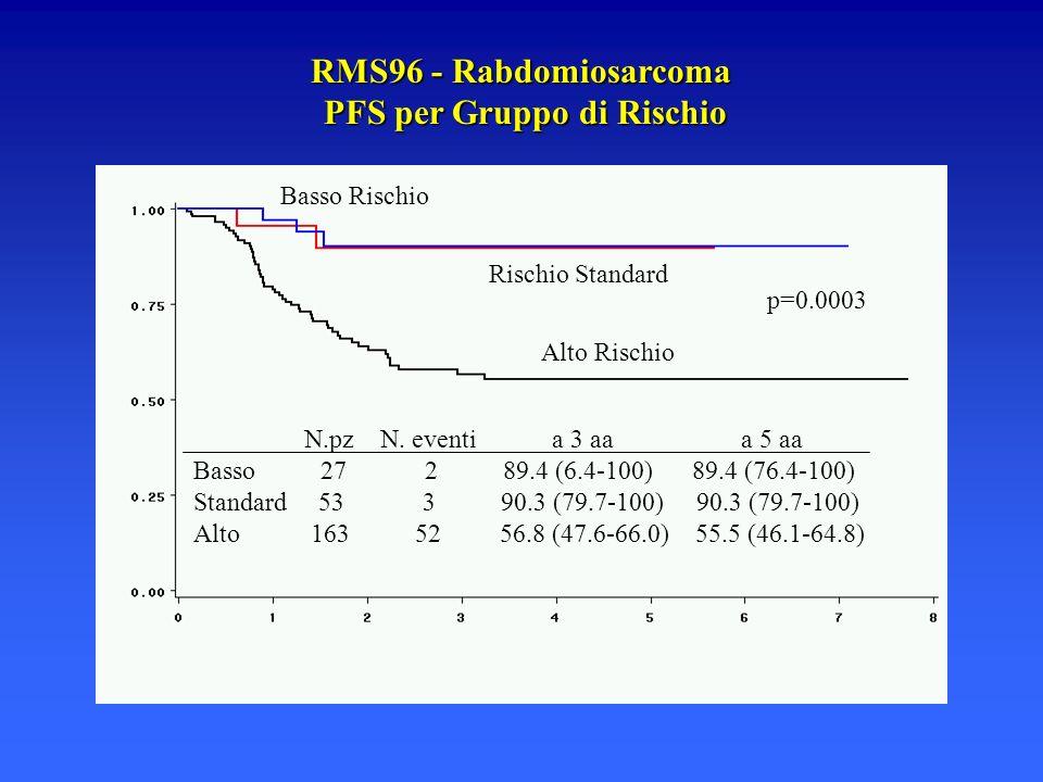 RMS96 - Rabdomiosarcoma PFS per Gruppo di Rischio N.pz N. eventi a 3 aa a 5 aa Basso 27 2 89.4 (6.4-100) 89.4 (76.4-100) Standard 53 3 90.3 (79.7-100)