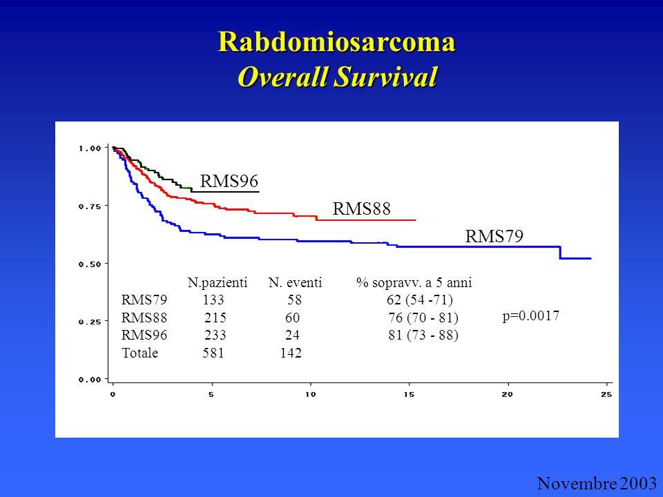 Rabdomiosarcoma Overall Survival Novembre 2003 RMS96 RMS88 RMS79 N.pazienti N. eventi % sopravv. a 5 anni RMS79 133 58 62 (54 -71) RMS88 215 60 76 (70