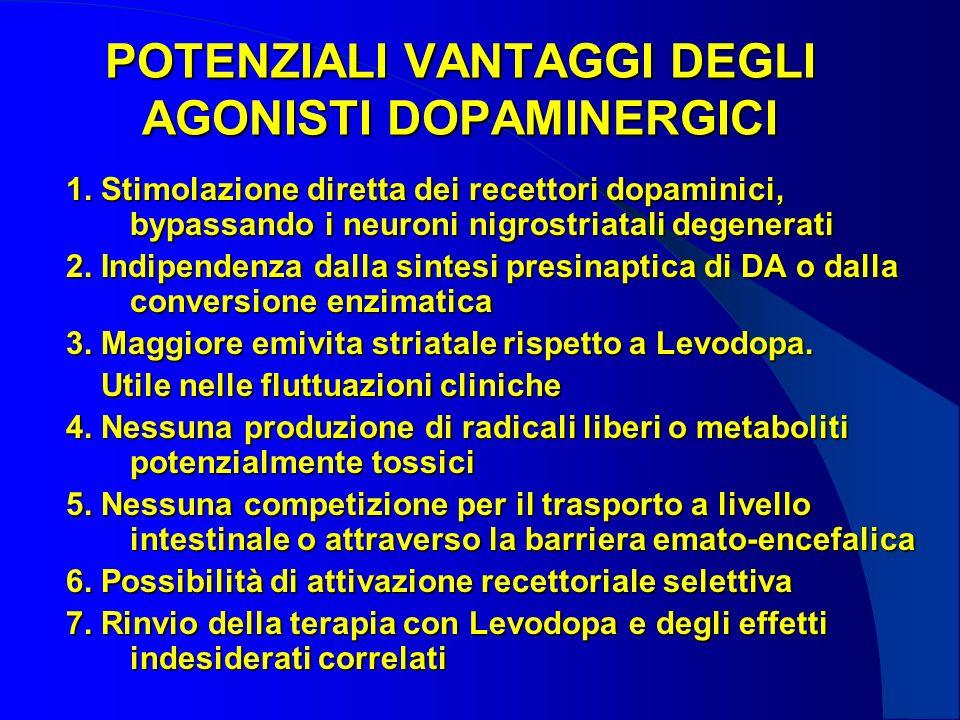 POTENZIALI VANTAGGI DEGLI AGONISTI DOPAMINERGICI 1. Stimolazione diretta dei recettori dopaminici, bypassando i neuroni nigrostriatali degenerati 2. I