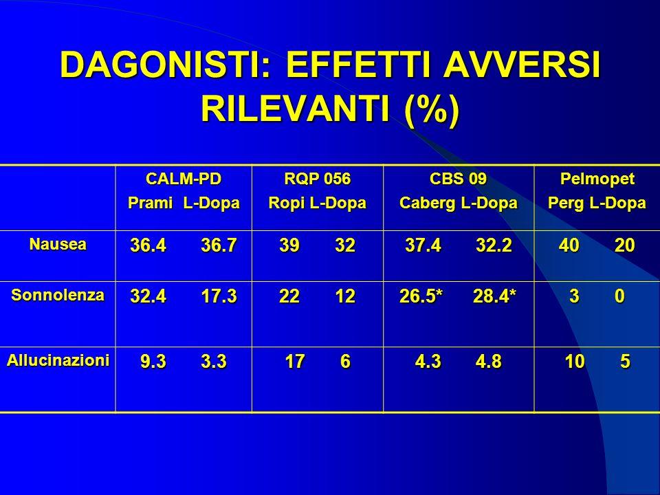 DAGONISTI: EFFETTI AVVERSI RILEVANTI (%) CALM-PD Prami L-Dopa RQP 056 Ropi L-Dopa CBS 09 Caberg L-Dopa Pelmopet Perg L-Dopa Nausea 36.4 36.7 39 32 37.4 32.2 40 20 Sonnolenza 32.4 17.3 22 12 26.5* 28.4* 3 0 Allucinazioni 9.3 3.3 17 6 4.3 4.8 10 5