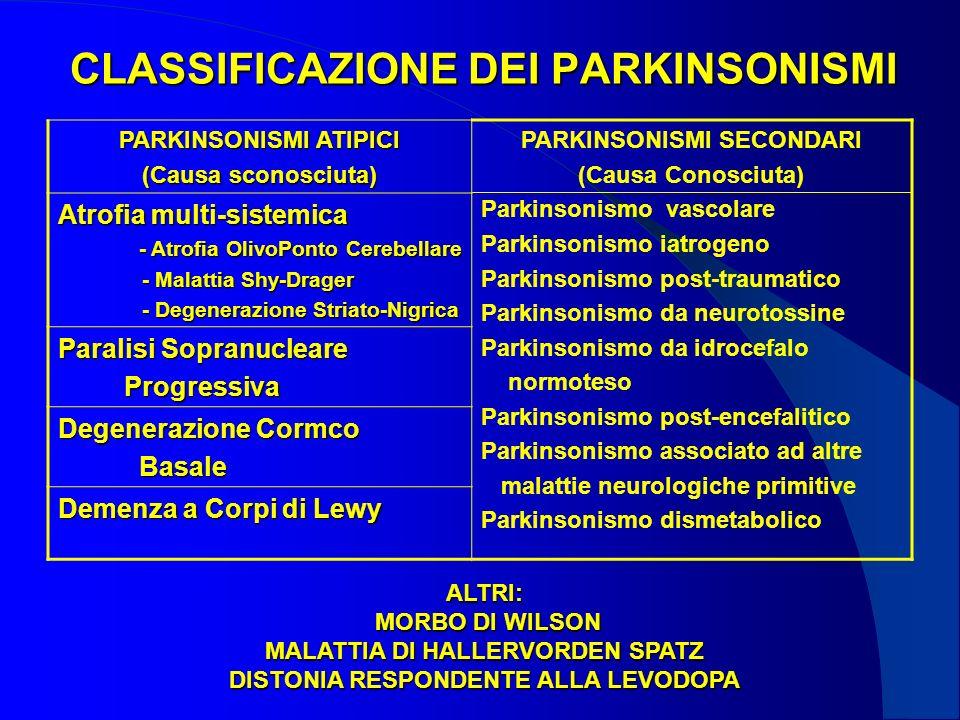 CLASSIFICAZIONE DEI PARKINSONISMI PARKINSONISMI ATIPICI (Causa sconosciuta) PARKINSONISMI SECONDARI (Causa Conosciuta) Parkinsonismo vascolare Parkinsonismo iatrogeno Parkinsonismo post-traumatico Parkinsonismo da neurotossine Parkinsonismo da idrocefalo normoteso Parkinsonismo post-encefalitico Parkinsonismo associato ad altre malattie neurologiche primitive Parkinsonismo dismetabolico Atrofia multi-sistemica - Atrofia OlivoPonto Cerebellare - Malattia Shy-Drager - Malattia Shy-Drager - Degenerazione Striato-Nigrica - Degenerazione Striato-Nigrica Paralisi Sopranucleare Progressiva Progressiva Degenerazione Cormco Basale Basale Demenza a Corpi di Lewy ALTRI: MORBO DI WILSON MORBO DI WILSON MALATTIA DI HALLERVORDEN SPATZ DISTONIA RESPONDENTE ALLA LEVODOPA