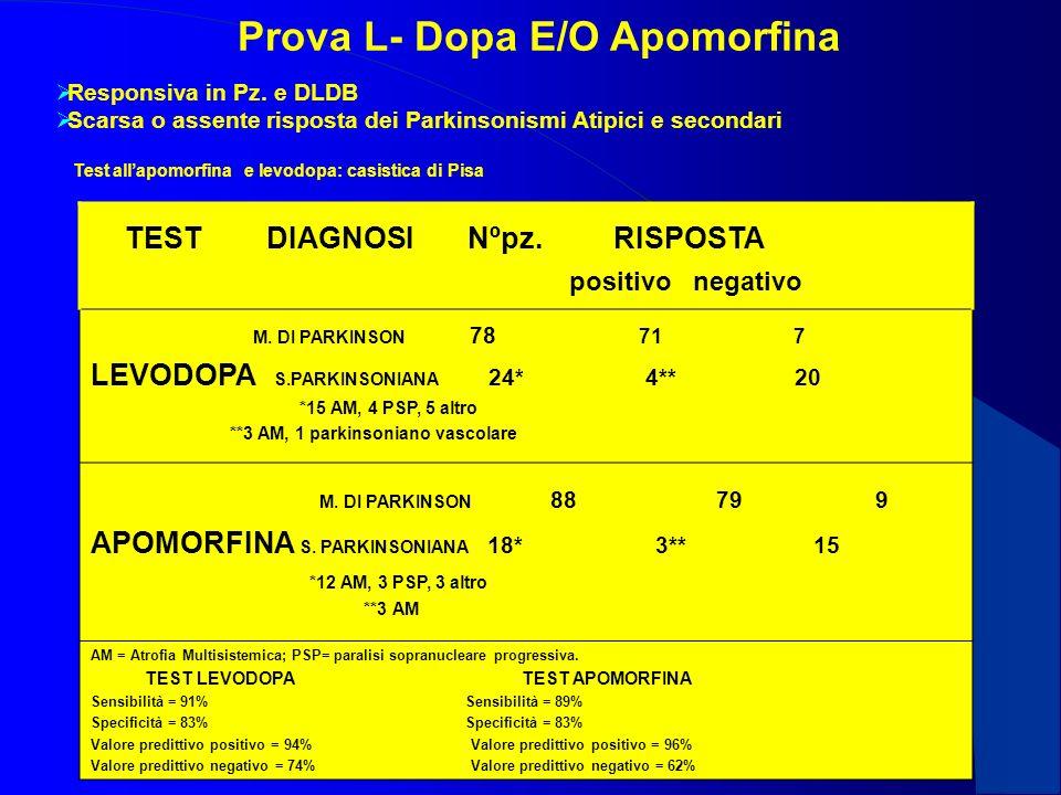 Prova L- Dopa E/O Apomorfina Responsiva in Pz. e DLDB Scarsa o assente risposta dei Parkinsonismi Atipici e secondari TEST DIAGNOSI Nºpz. RISPOSTA pos