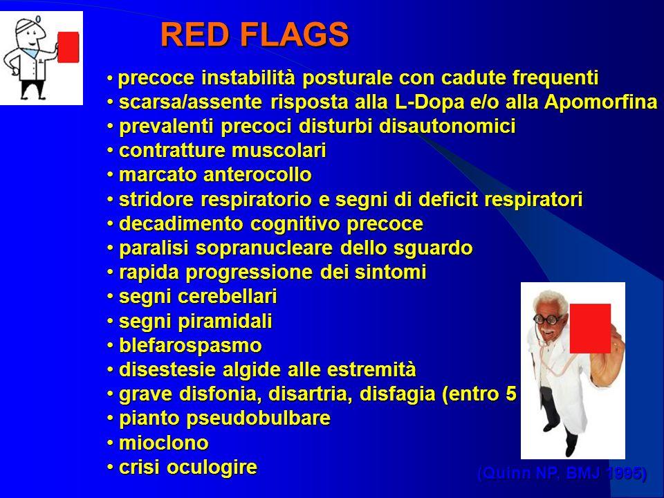 RED FLAGS precoce instabilità posturale con cadute frequenti precoce instabilità posturale con cadute frequenti scarsa/assente risposta alla L-Dopa e/o alla Apomorfina scarsa/assente risposta alla L-Dopa e/o alla Apomorfina prevalenti precoci disturbi disautonomici prevalenti precoci disturbi disautonomici contratture muscolari contratture muscolari marcato anterocollo marcato anterocollo stridore respiratorio e segni di deficit respiratori stridore respiratorio e segni di deficit respiratori decadimento cognitivo precoce decadimento cognitivo precoce paralisi sopranucleare dello sguardo paralisi sopranucleare dello sguardo rapida progressione dei sintomi rapida progressione dei sintomi segni cerebellari segni cerebellari segni piramidali segni piramidali blefarospasmo blefarospasmo disestesie algide alle estremità disestesie algide alle estremità grave disfonia, disartria, disfagia (entro 5 anni) grave disfonia, disartria, disfagia (entro 5 anni) pianto pseudobulbare pianto pseudobulbare mioclono mioclono crisi oculogire crisi oculogire (Quinn NP, BMJ 1995)