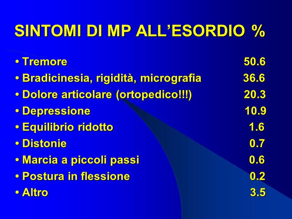SINTOMI DI MP ALLESORDIO % Tremore 50.6 Tremore 50.6 Bradicinesia, rigidità, micrografia 36.6 Bradicinesia, rigidità, micrografia 36.6 Dolore articolare (ortopedico!!!) 20.3 Dolore articolare (ortopedico!!!) 20.3 Depressione 10.9 Depressione 10.9 Equilibrio ridotto 1.6 Equilibrio ridotto 1.6 Distonie 0.7 Distonie 0.7 Marcia a piccoli passi 0.6 Marcia a piccoli passi 0.6 Postura in flessione 0.2 Postura in flessione 0.2 Altro 3.5 Altro 3.5