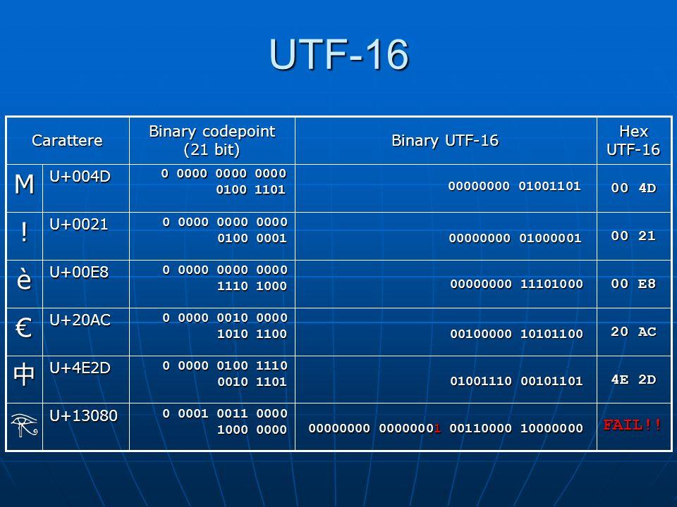 UTF-16: U+10000 to U+10FFFF Si sottrae 0x10000 dal code point, ottenendo un numero a 20 bit nel range 0..0xFFFFF.