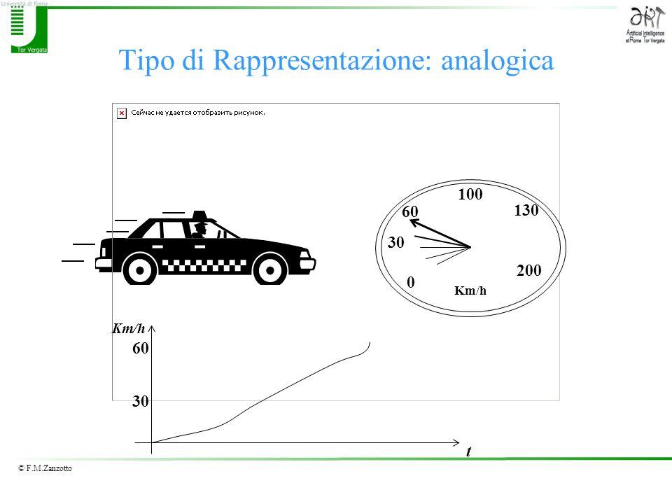 © F.M.Zanzotto Tipo di Rappresentazione: analogica 0 30 60 100 200 130 Km/h 30 60 t Km/h