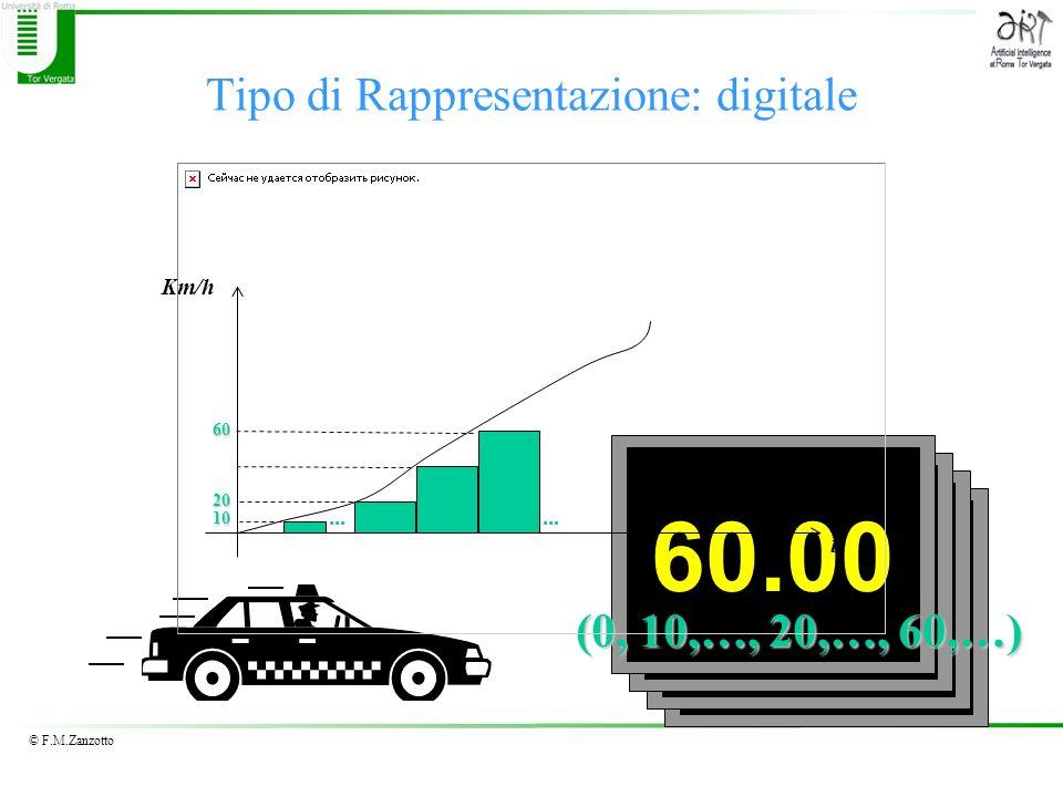 © F.M.Zanzotto 10.0020.0030.0060.00 t Km/h... 10 20 60 Tipo di Rappresentazione: digitale (0, 10,…, 20,…, 60,…)