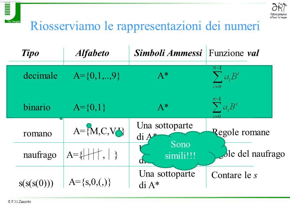 © F.M.Zanzotto Riosserviamo le rappresentazioni dei numeri decimale romano s(s(s(0))) TipoAlfabeto A={0,1,..,9} Simboli Ammessi A* Funzione val binari