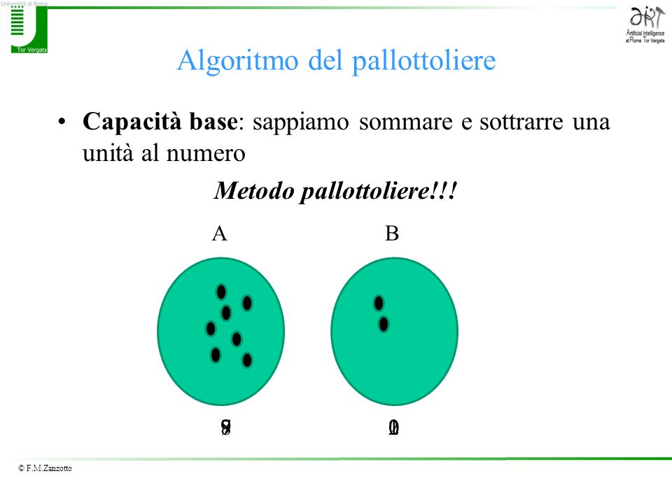 © F.M.Zanzotto Algoritmo del pallottoliere Capacità base: sappiamo sommare e sottrarre una unità al numero Metodo pallottoliere!!! AB 728190
