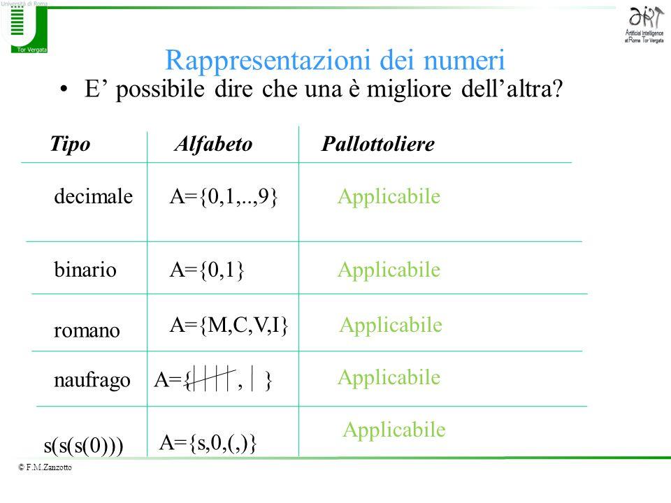 © F.M.Zanzotto Rappresentazioni dei numeri E possibile dire che una è migliore dellaltra? decimale romano s(s(s(0))) TipoAlfabeto A={0,1,..,9} Pallott