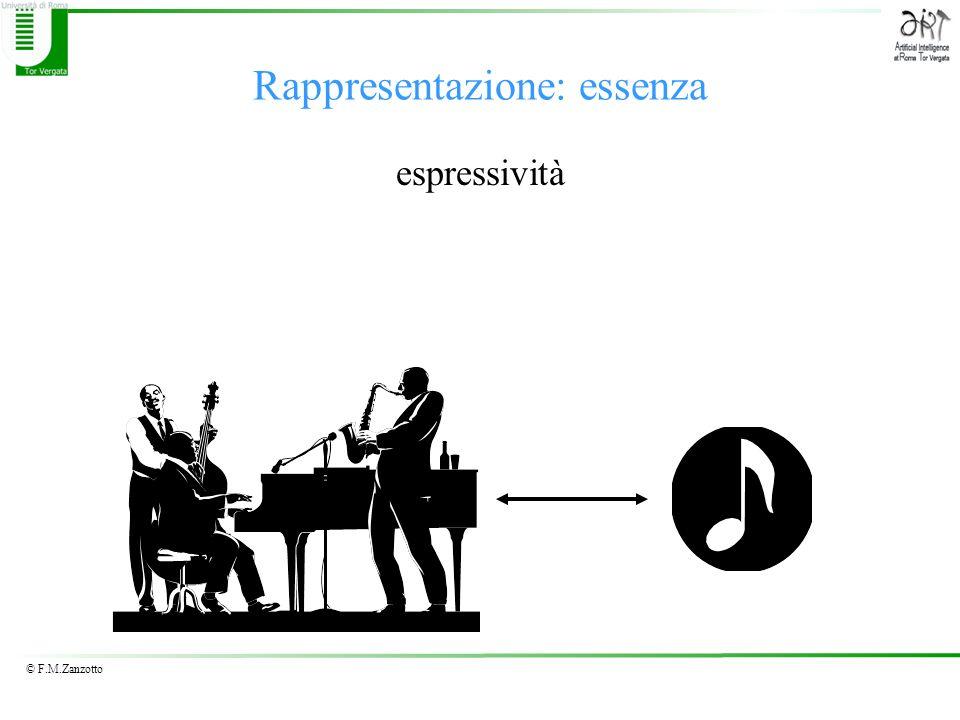 © F.M.Zanzotto Rappresentazione di numeri razionali Virgola fissa Bit del segno Rappresentazione binaria della parte intera Es.