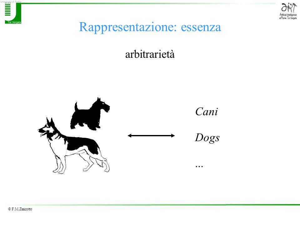 © F.M.Zanzotto Rappresentazione di numeri razionali Virgola fissa Numeri Razionali - modulo e segno –Quanti diversi numeri posso rappresentare.