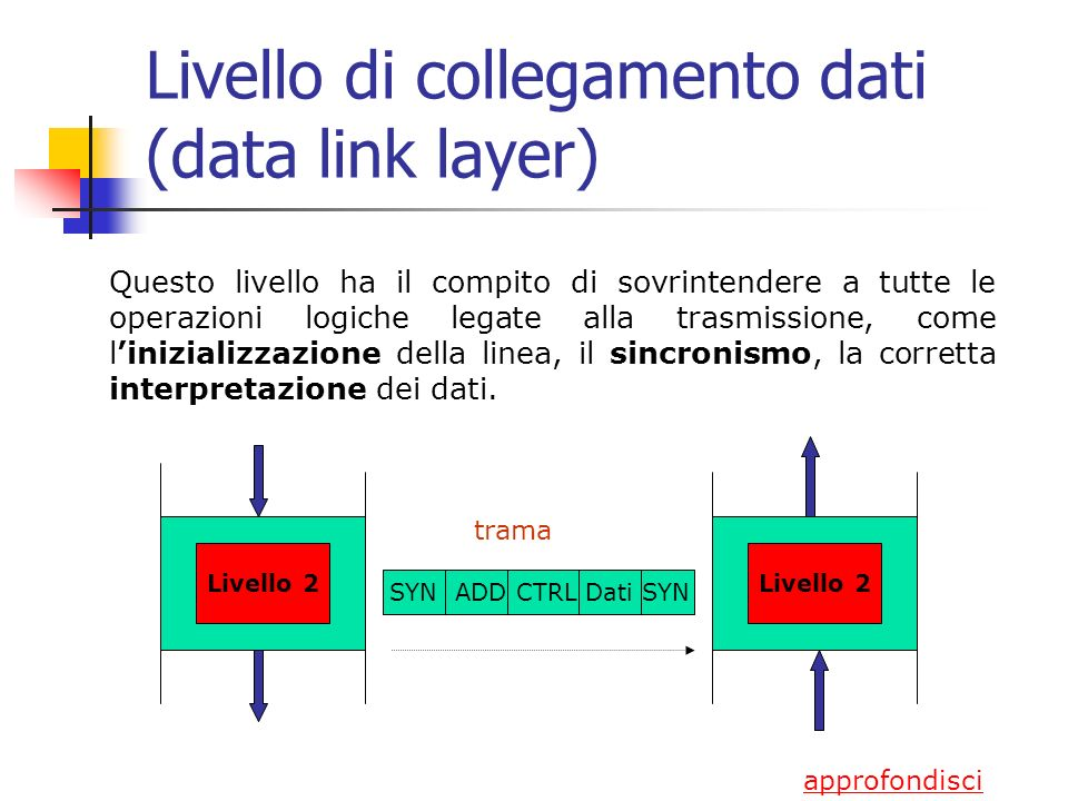 Livello di collegamento dati (data link layer) Questo livello ha il compito di sovrintendere a tutte le operazioni logiche legate alla trasmissione, come linizializzazione della linea, il sincronismo, la corretta interpretazione dei dati.