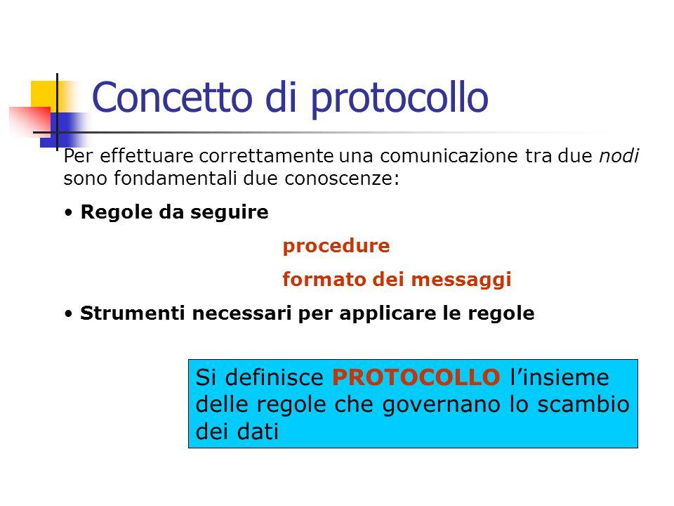 Concetto di protocollo Per effettuare correttamente una comunicazione tra due nodi sono fondamentali due conoscenze: Regole da seguire procedure formato dei messaggi Strumenti necessari per applicare le regole Si definisce PROTOCOLLO linsieme delle regole che governano lo scambio dei dati
