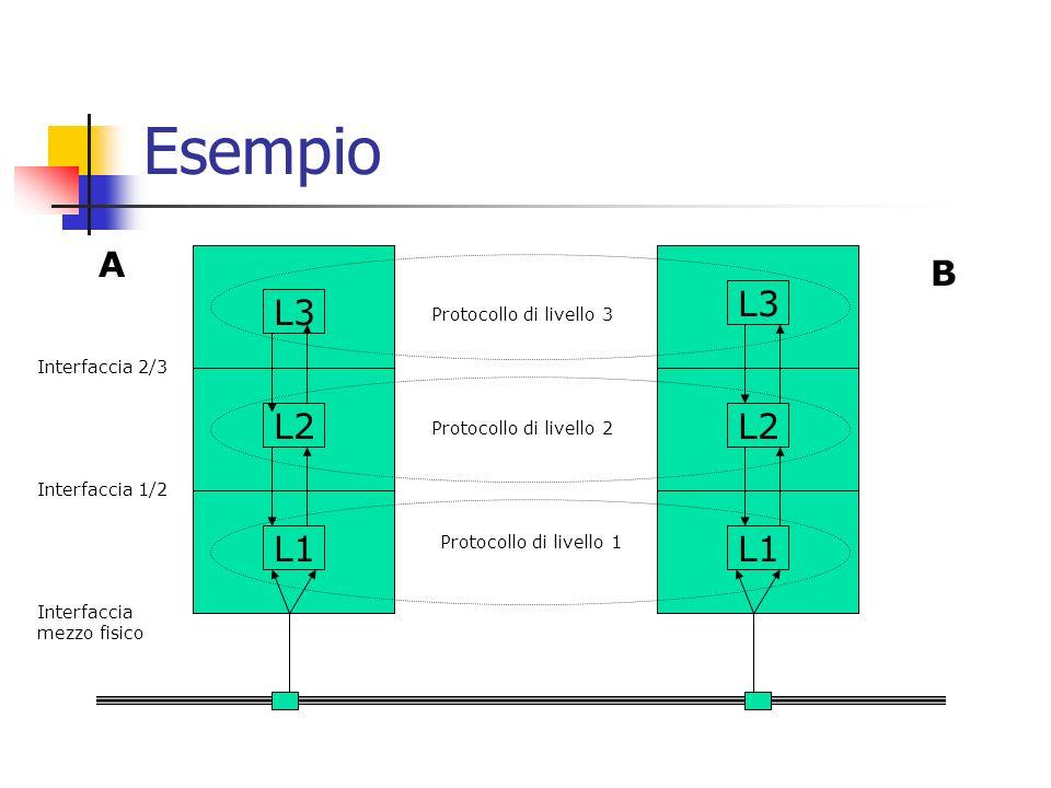 Esempio L3 L2 L1 L2 L3 L1 Protocollo di livello 3 Protocollo di livello 2 Protocollo di livello 1 Interfaccia 2/3 Interfaccia 1/2 Interfaccia mezzo fisico A B