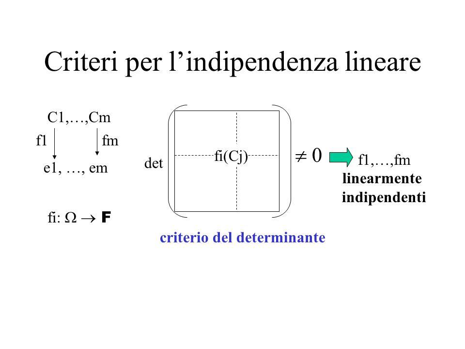 Criteri per lindipendenza lineare C1,…,Cm fi: F f1fm e1, …, em criterio del determinante fi(Cj) f1,…,fm linearmente indipendenti det 0