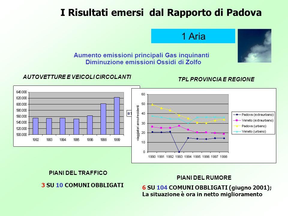 I Risultati emersi dal Rapporto di Padova 1 Aria Aumento emissioni principali Gas inquinanti Diminuzione emissioni Ossidi di Zolfo AUTOVETTURE E VEICO