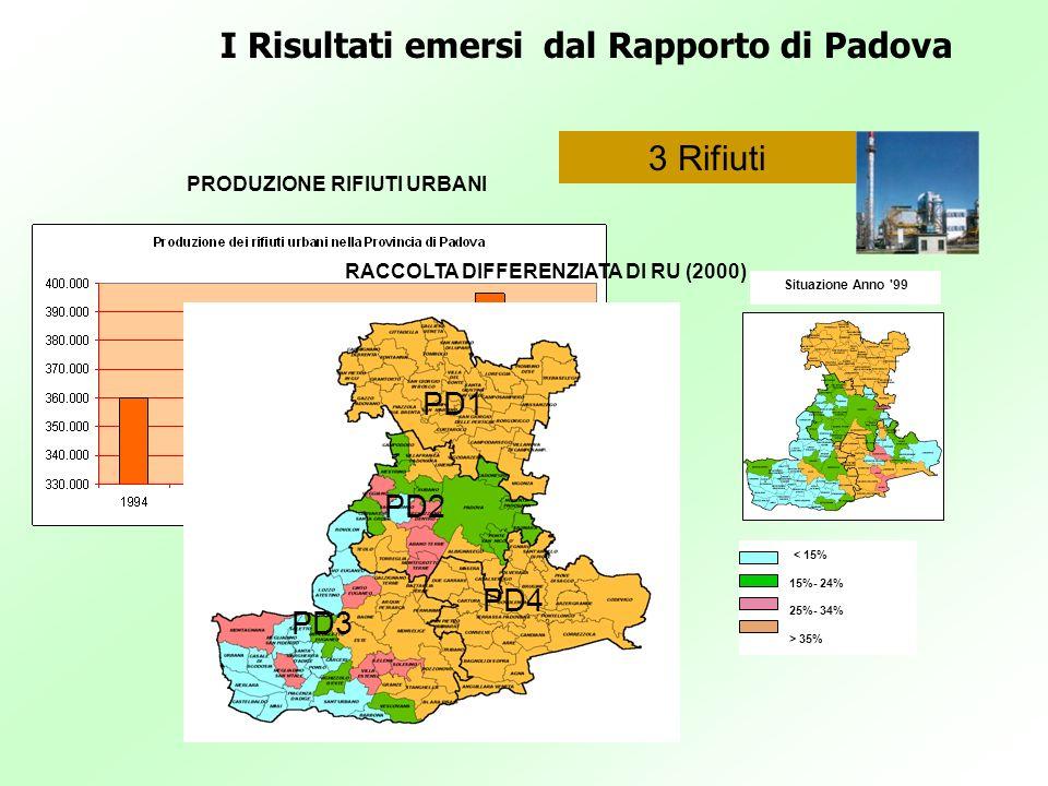 I Risultati emersi dal Rapporto di Padova PRODUZIONE RIFIUTI URBANI 3 Rifiuti < 15% 15%- 24% 25%- 34% > 35% Situazione Anno '99 PD3 PD4 PD2 PD1 RACCOL