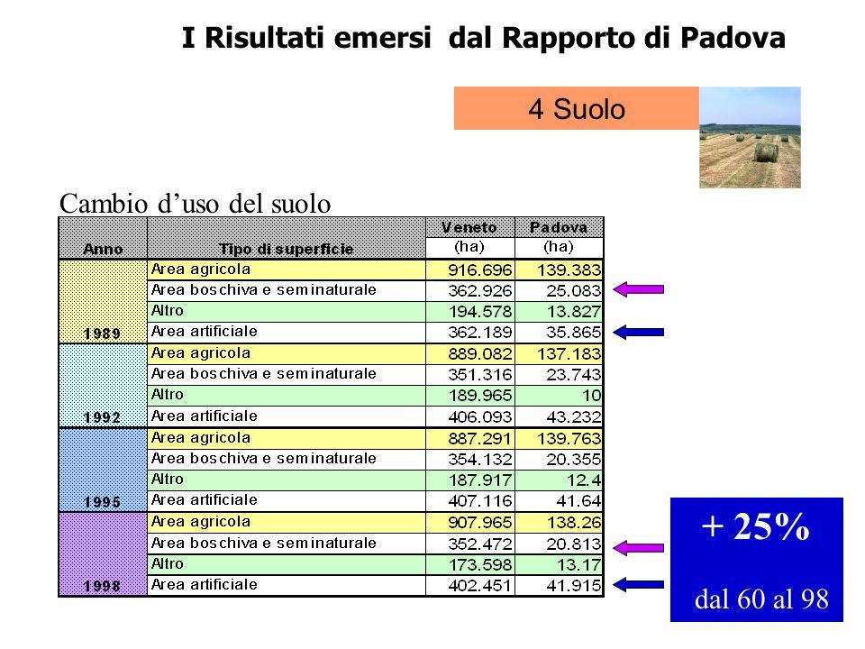 I Risultati emersi dal Rapporto di Padova 4 Suolo Cambio duso del suolo + 25% dal 60 al 98