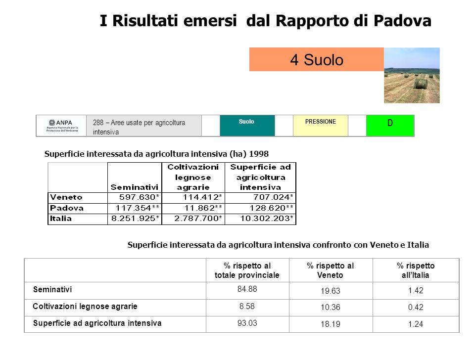 288 – Aree usate per agricoltura intensiva Suolo PRESSIONE D I Risultati emersi dal Rapporto di Padova 4 Suolo % rispetto al totale provinciale % risp