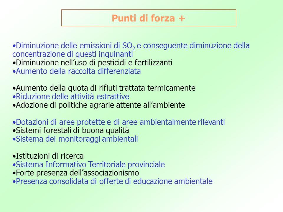 Punti di forza + Diminuzione delle emissioni di SO 2 e conseguente diminuzione della concentrazione di questi inquinanti Diminuzione nelluso di pestic