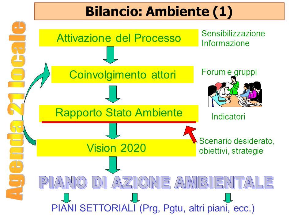 Bilancio: Ambiente (1) PIANI SETTORIALI (Prg, Pgtu, altri piani, ecc.) Attivazione del Processo Sensibilizzazione Informazione Coinvolgimento attori F
