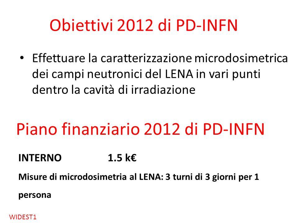 Obiettivi 2012 di PD-INFN Effettuare la caratterizzazione microdosimetrica dei campi neutronici del LENA in vari punti dentro la cavità di irradiazion