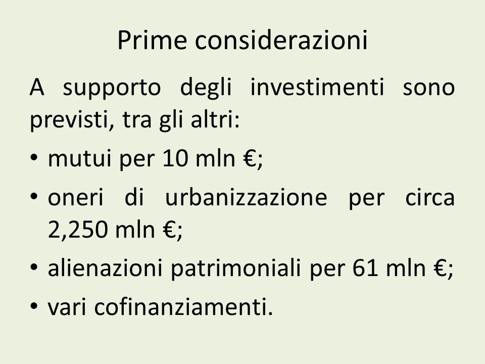 Prime considerazioni A supporto degli investimenti sono previsti, tra gli altri: mutui per 10 mln ; oneri di urbanizzazione per circa 2,250 mln ; alienazioni patrimoniali per 61 mln ; vari cofinanziamenti.