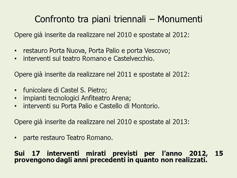 Confronto tra piani triennali – Monumenti Opere già inserite da realizzare nel 2010 e spostate al 2012: restauro Porta Nuova, Porta Palio e porta Vescovo; interventi sul teatro Romano e Castelvecchio.