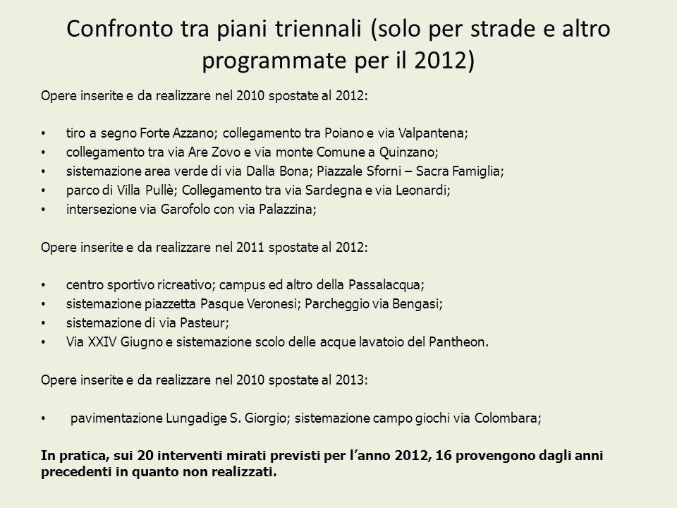 Confronto tra piani triennali (solo per strade e altro programmate per il 2012) Opere inserite e da realizzare nel 2010 spostate al 2012: tiro a segno
