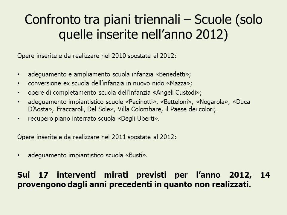 Confronto tra piani triennali – Scuole (solo quelle inserite nellanno 2012) Opere inserite e da realizzare nel 2010 spostate al 2012: adeguamento e am