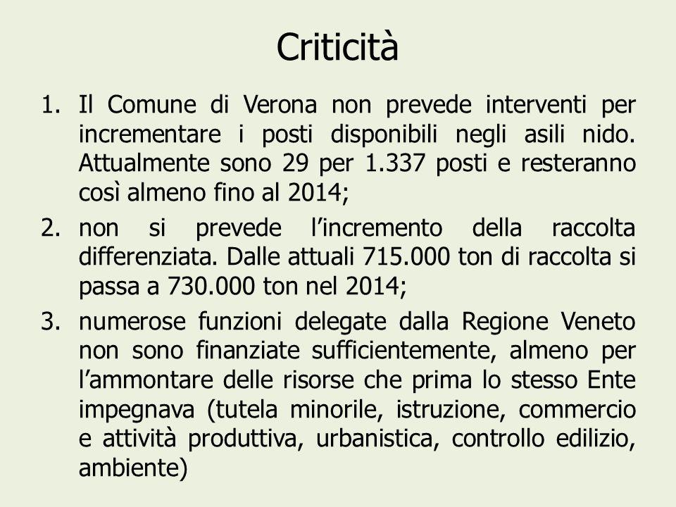 Criticità 1.Il Comune di Verona non prevede interventi per incrementare i posti disponibili negli asili nido. Attualmente sono 29 per 1.337 posti e re
