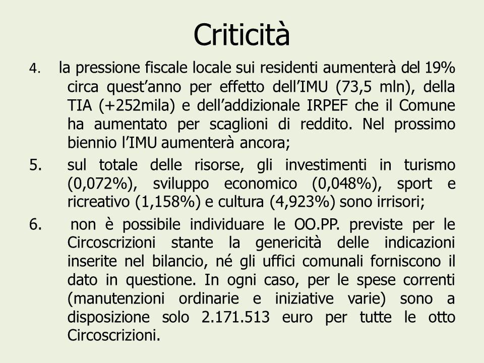Criticità 4. la pressione fiscale locale sui residenti aumenterà del 19% circa questanno per effetto dellIMU (73,5 mln), della TIA (+252mila) e dellad