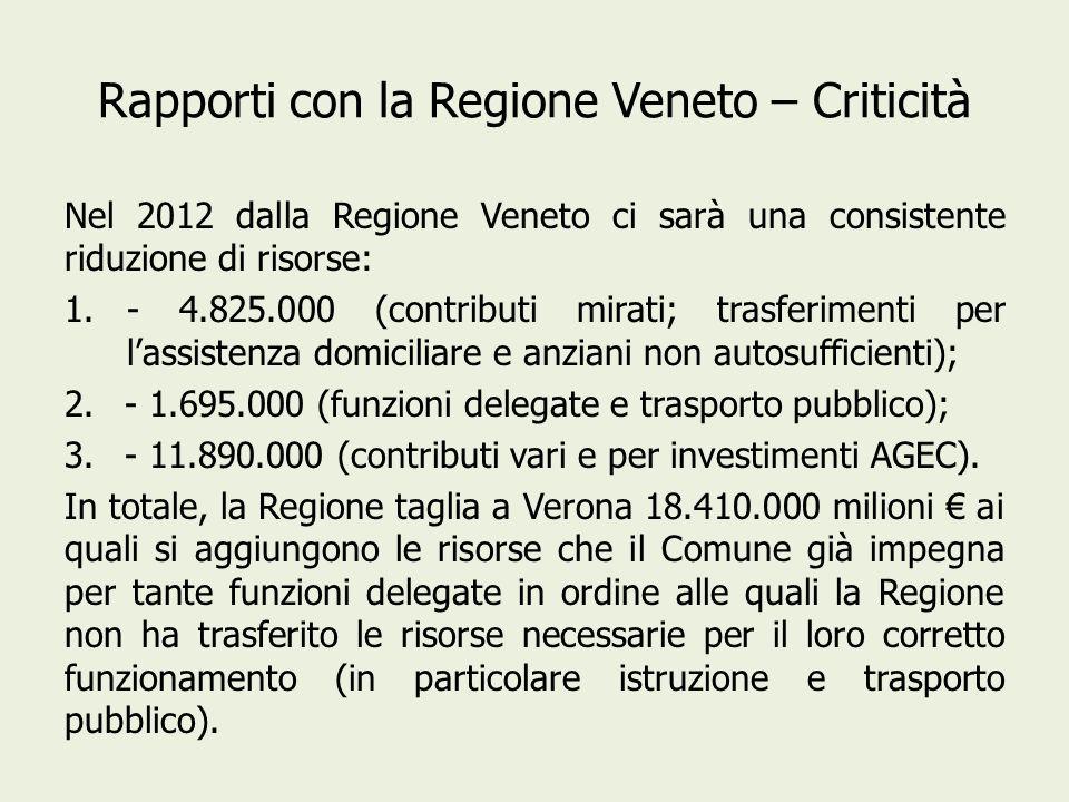 Rapporti con la Regione Veneto – Criticità Nel 2012 dalla Regione Veneto ci sarà una consistente riduzione di risorse: 1.- 4.825.000 (contributi mirati; trasferimenti per lassistenza domiciliare e anziani non autosufficienti); 2.- 1.695.000 (funzioni delegate e trasporto pubblico); 3.- 11.890.000 (contributi vari e per investimenti AGEC).