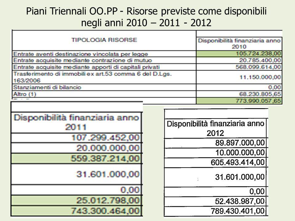 Piani Triennali OO.PP - Risorse previste come disponibili negli anni 2010 – 2011 - 2012