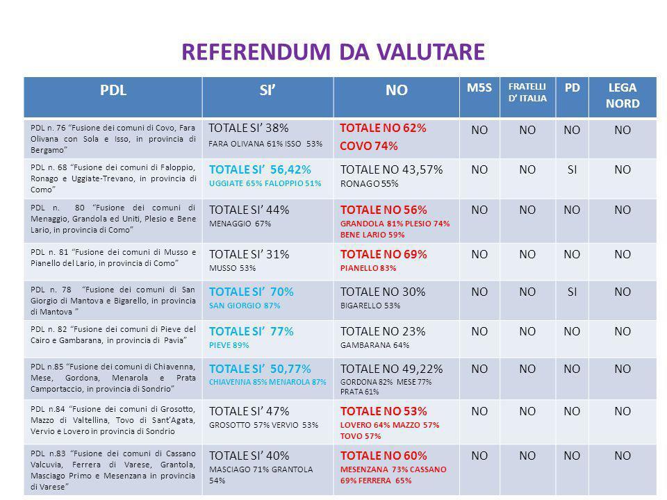 REFERENDUM DA VALUTARE PDLSINO M5S FRATELLI D ITALIA PDLEGA NORD PDL n.