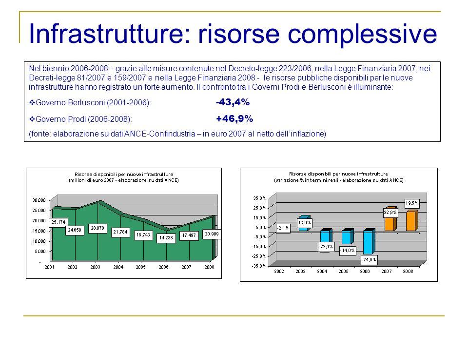 Infrastrutture: risorse complessive Nel biennio 2006-2008 – grazie alle misure contenute nel Decreto-legge 223/2006, nella Legge Finanziaria 2007, nei Decreti-legge 81/2007 e 159/2007 e nella Legge Finanziaria 2008 - le risorse pubbliche disponibili per le nuove infrastrutture hanno registrato un forte aumento.