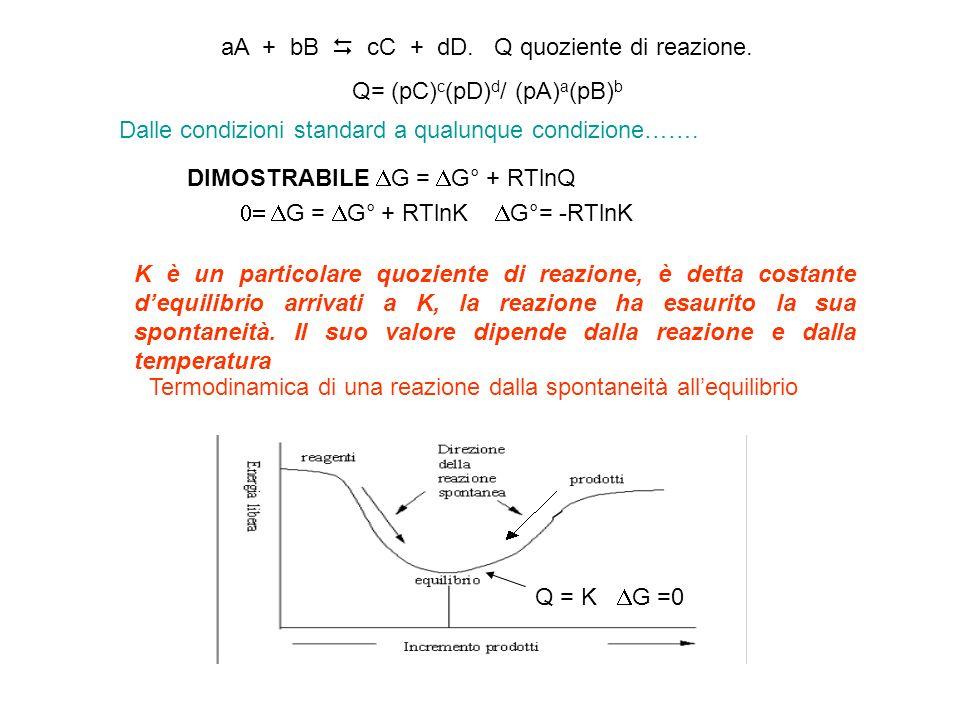 aA + bB cC + dD. Q quoziente di reazione.