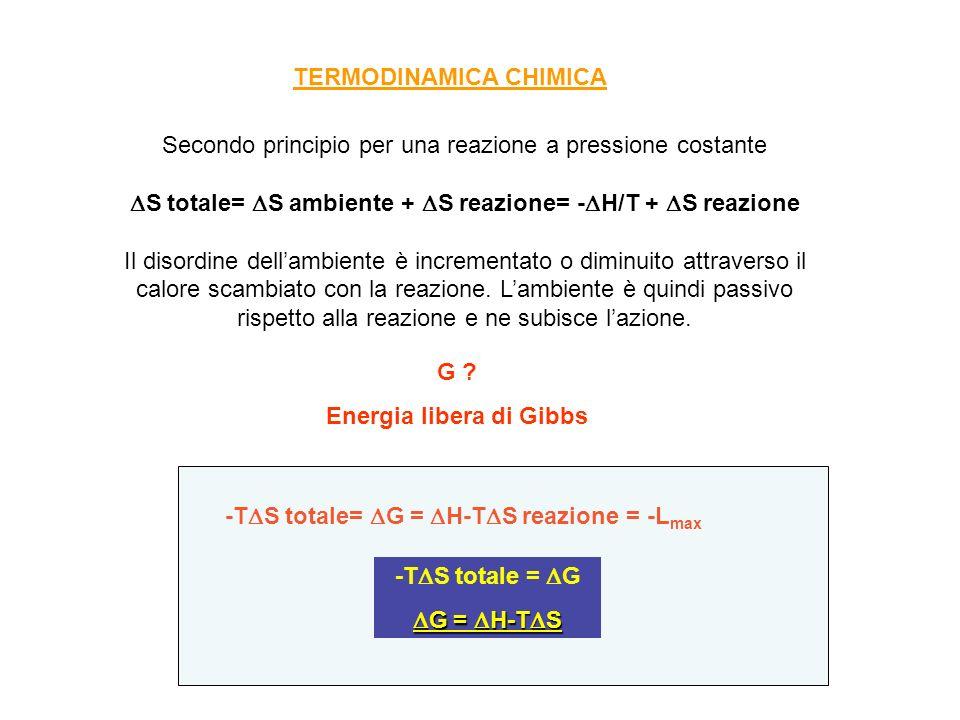Secondo principio per una reazione a pressione costante S totale= S ambiente + S reazione= - H/T + S reazione Il disordine dellambiente è incrementato o diminuito attraverso il calore scambiato con la reazione.