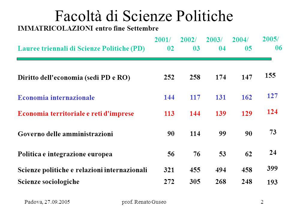 Padova, 27.09.2005prof. Renato Guseo2 IMMATRICOLAZIONI entro fine Settembre Lauree triennali di Scienze Politiche (PD) 2001/ 02 2002/ 03 2003/ 04 2004