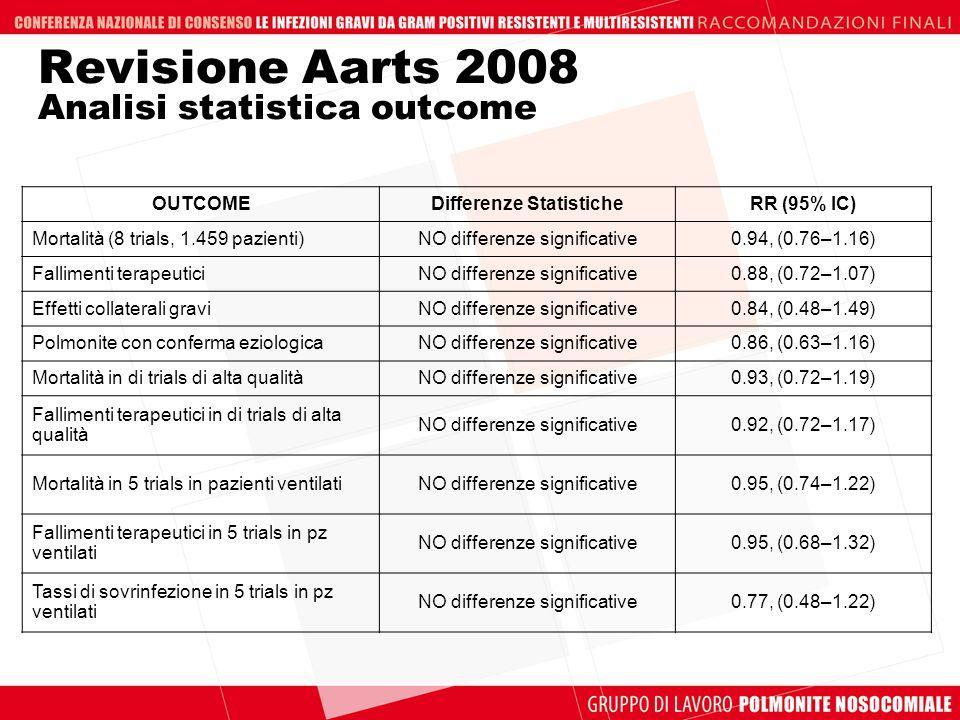 Revisione Aarts 2008 Analisi statistica outcome OUTCOMEDifferenze StatisticheRR (95% IC) Mortalità (8 trials, 1.459 pazienti)NO differenze significati